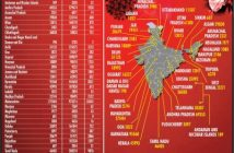 India reports 86,052 new