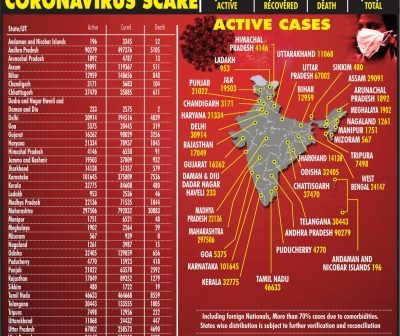 India past 51L with over 97K new cases