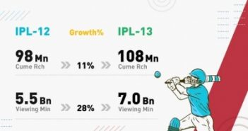 IPL viewership up by 28% compared