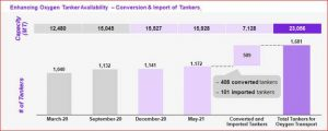 Enhancing Oxygen Tanker Availability – Conversion & Import of Tankers  Multiple interventions have been undertaken to improve tanker availability. Availability of Oxygen Tankers has been improved with conversion of Nitrogen & Argon Tankers &their Imports. In March 2020, the capacity of tankers was 12,480 MT and their number was 1040. Now, the capacity of tankers has gone up to 23,056 MT and their number has increased to 1681, which includes 408 converted tankers and 101 imported tankers. 408 out of the 1,105 Nitrogen and Argon Tankers have been converted into oxygen carrying tankers so far; and another 200 tankers will be converted shortly. 248 oxygen tankers are being imported, with 101 tankers imported so far and another 58 tankers to be imported in next 10 days; In addition, 100 tankers are being manufactured domestically.